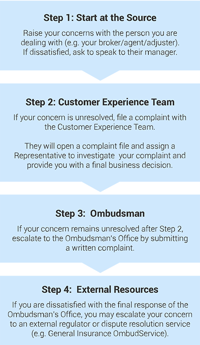 Customer Satisfaction Belairdirect